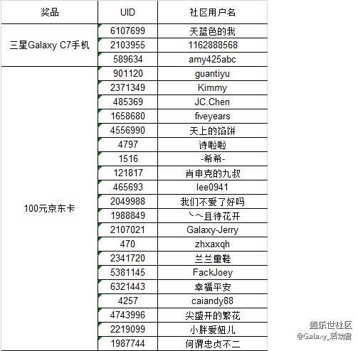 【获奖名单】轻松赢Galaxy C7、100元京东卡