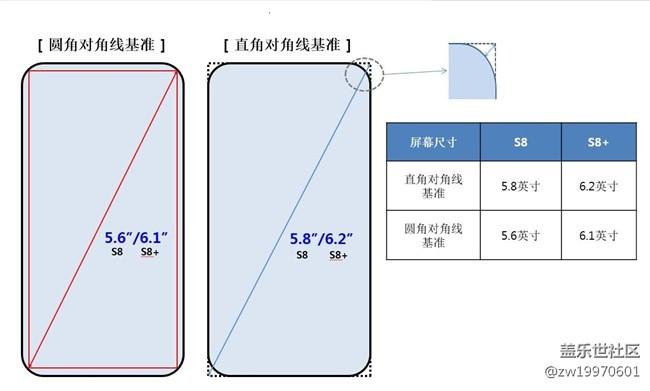 机皇回归!全银河系首个非官方Galaxy S8 | S8+完整评测