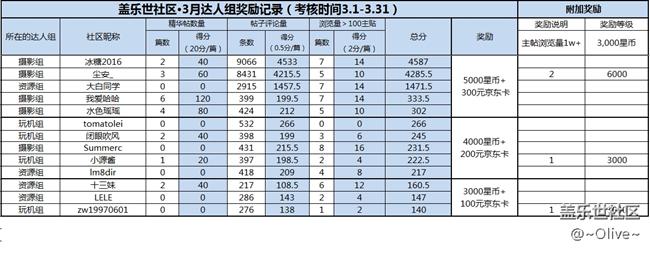 【特殊用户组】3月考评结果
