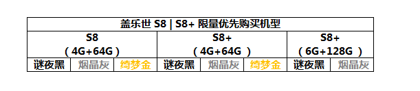 【S8限定购机S码已经发放了!】盖乐世S8|S8+限量优先购买