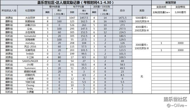 【福利时间】4月核心用户奖励结果