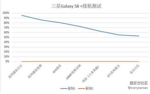 比想象要好 三星Galaxy S8+续航测试