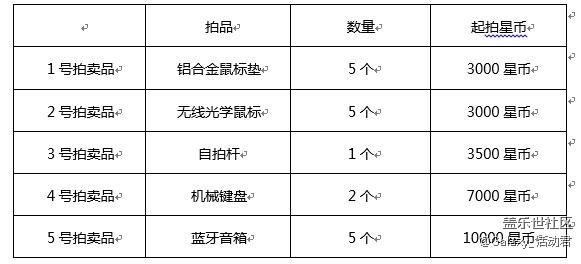 【已邮寄】庆社区上线2周年,星币商城陪你嗨