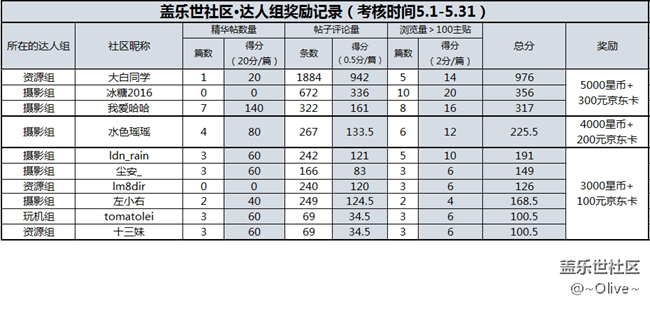 【5月福利】版主、特殊用户组奖励结果公示
