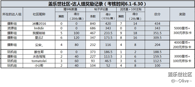 【6月福利】版主、特殊用户组奖励结果公示