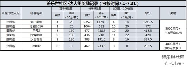 【7月福利】盖乐世社区每月奖励结果公示