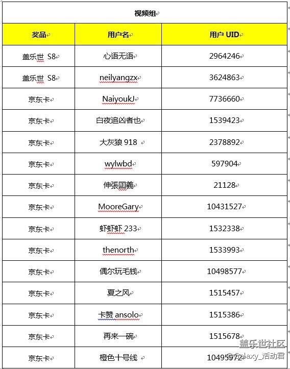 """【获奖名单】""""希望星世界""""公益活动规则详情"""