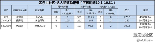 【9、10月特殊用户组福利】