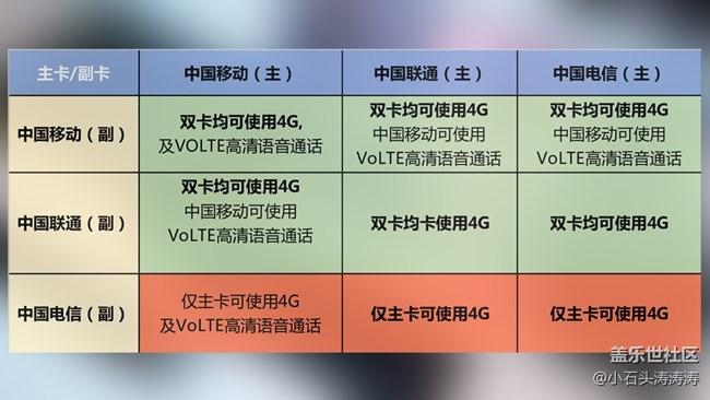 S9系列实现真双4G 主副卡组合网络情况解析