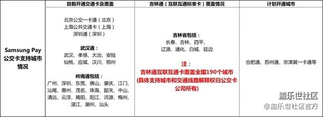 Samsung Pay交通卡支持计划