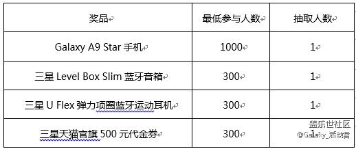 "【7月星粉周】约""惠""3周年,赢Galaxy A9 Star等好礼"