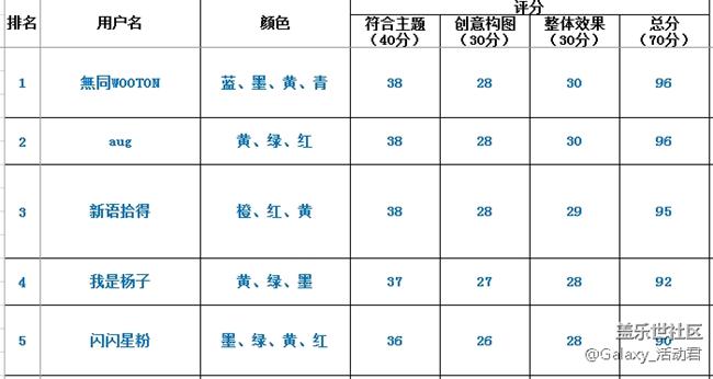 【盖乐世影像】决赛入围名单