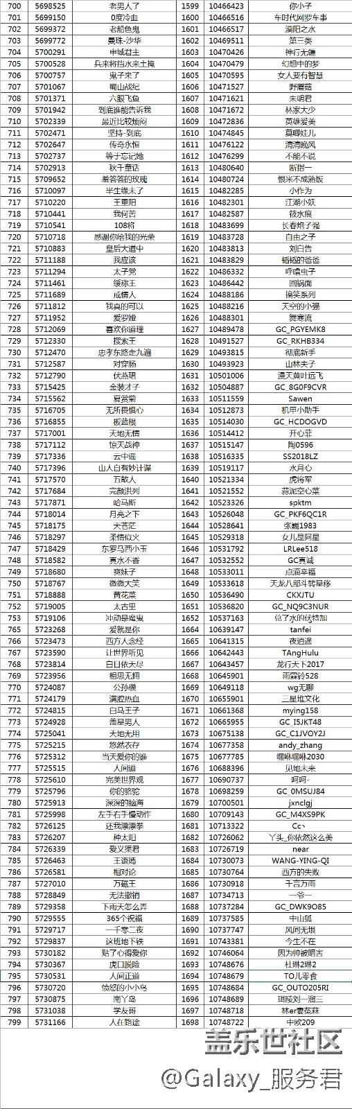 100元京东卡轻松拿 【我是活跃君】11月份获奖名单公布