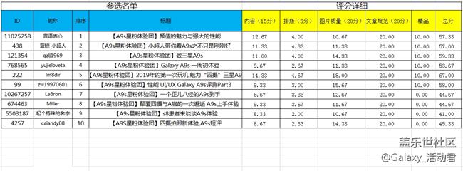 【分数公布】Galaxy A9s星粉体验团报名开始了