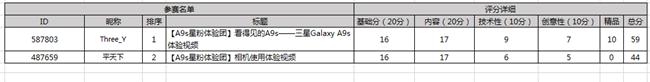【评选投票】Galaxy A9s星粉体验团报名开始了