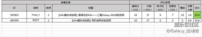 【获奖名单】Galaxy A9s星粉体验团报名开始了
